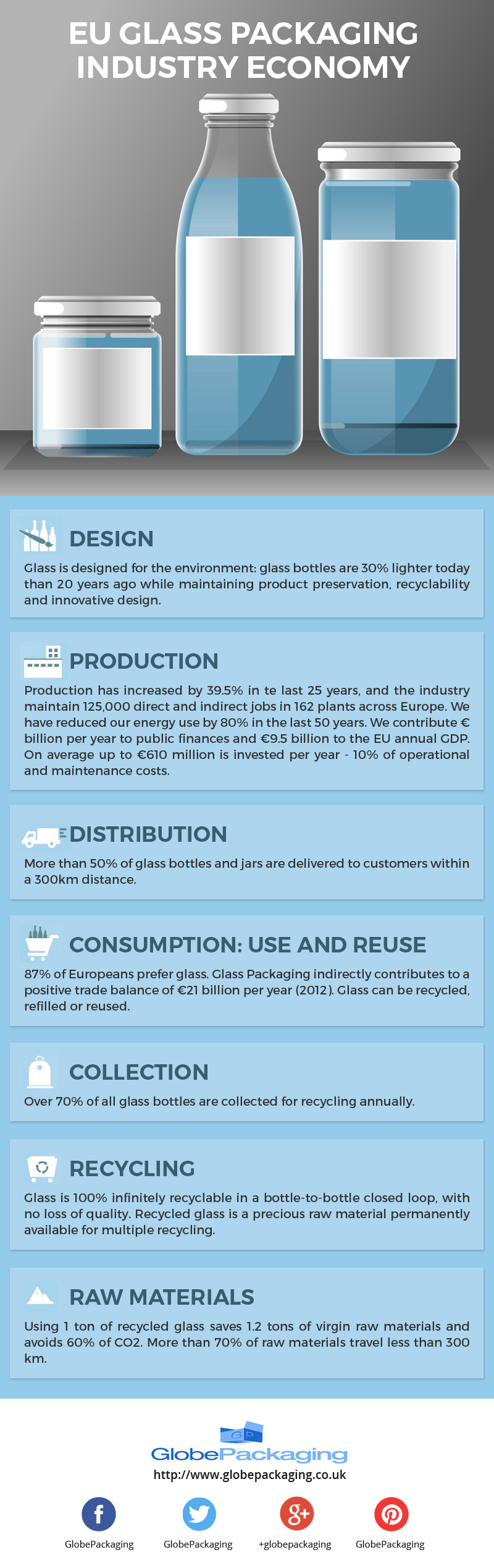 EU Glass Packaging Industry Economy [Infographic]