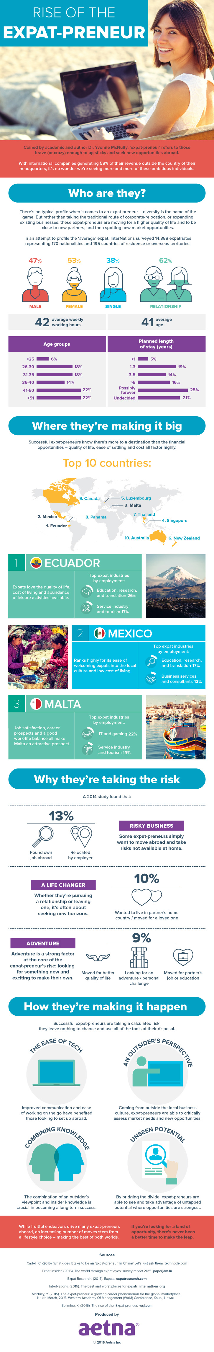 Rise of the Expat-preneur [Infographic]