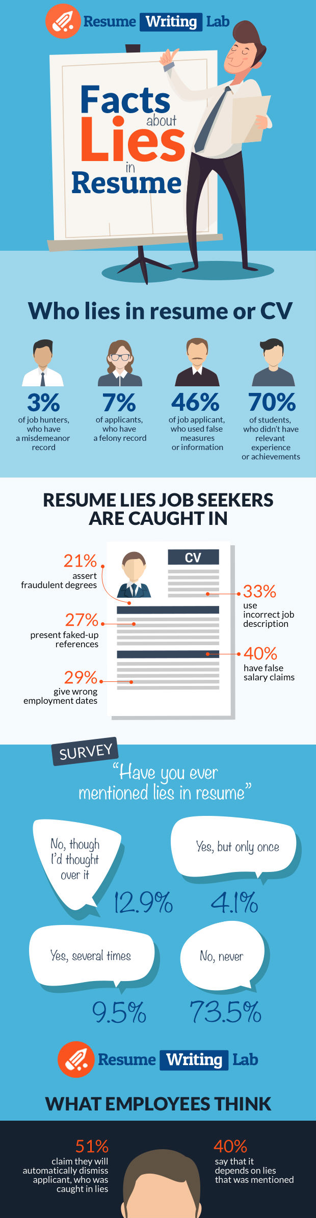 Facts About Lies In Resume [Infographic]