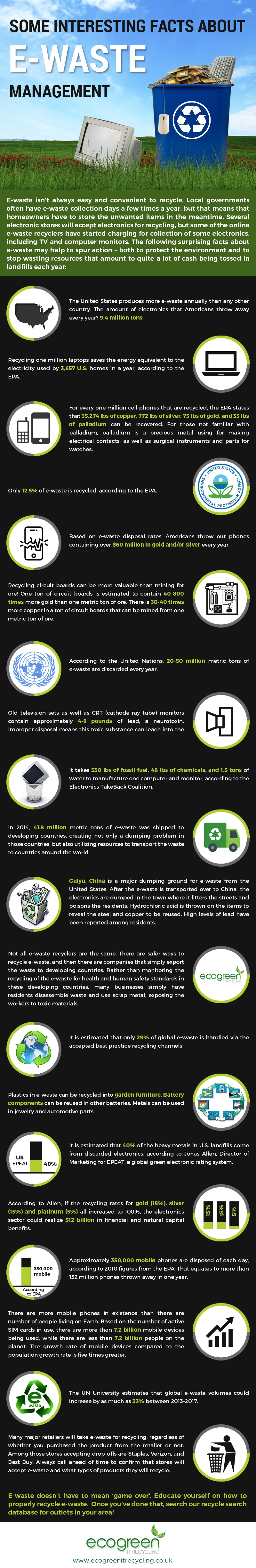 Interesting Facts About E-Waste Management [Infographic]