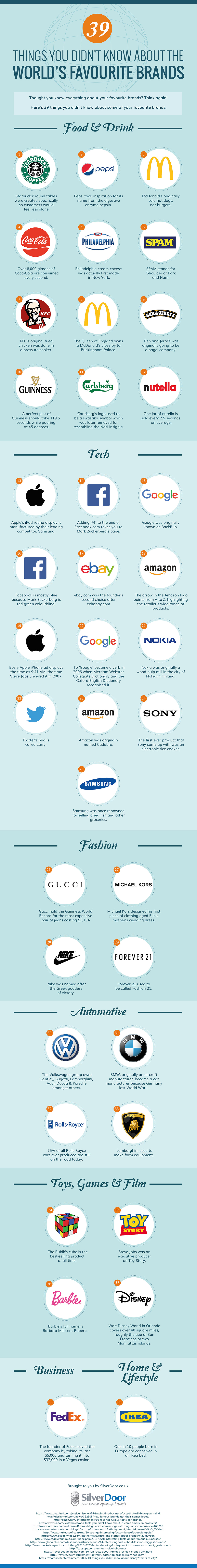 Facts About Your Favorite Brands [Infographic]