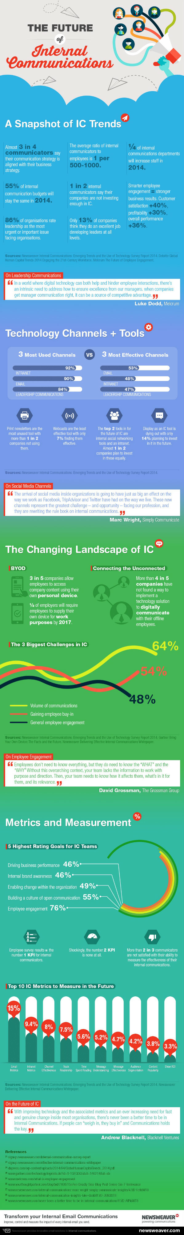 The Future of Internal Communications [Infographic]