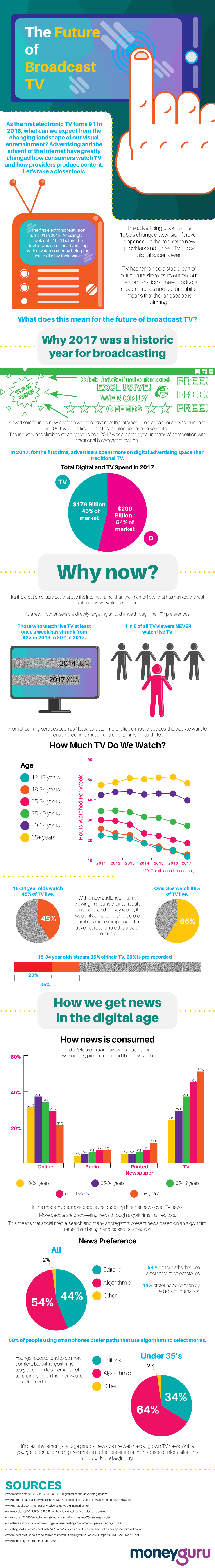 Is This The End of Broadcast TV? [Infographic]
