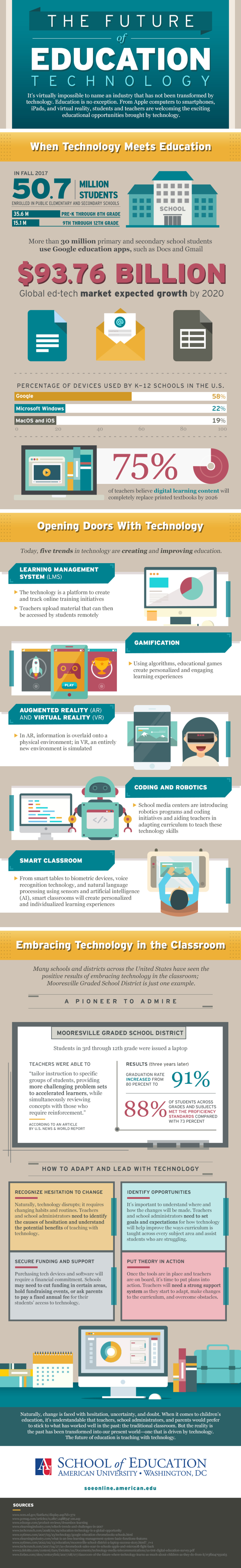 Technology In Schools [Infographic]
