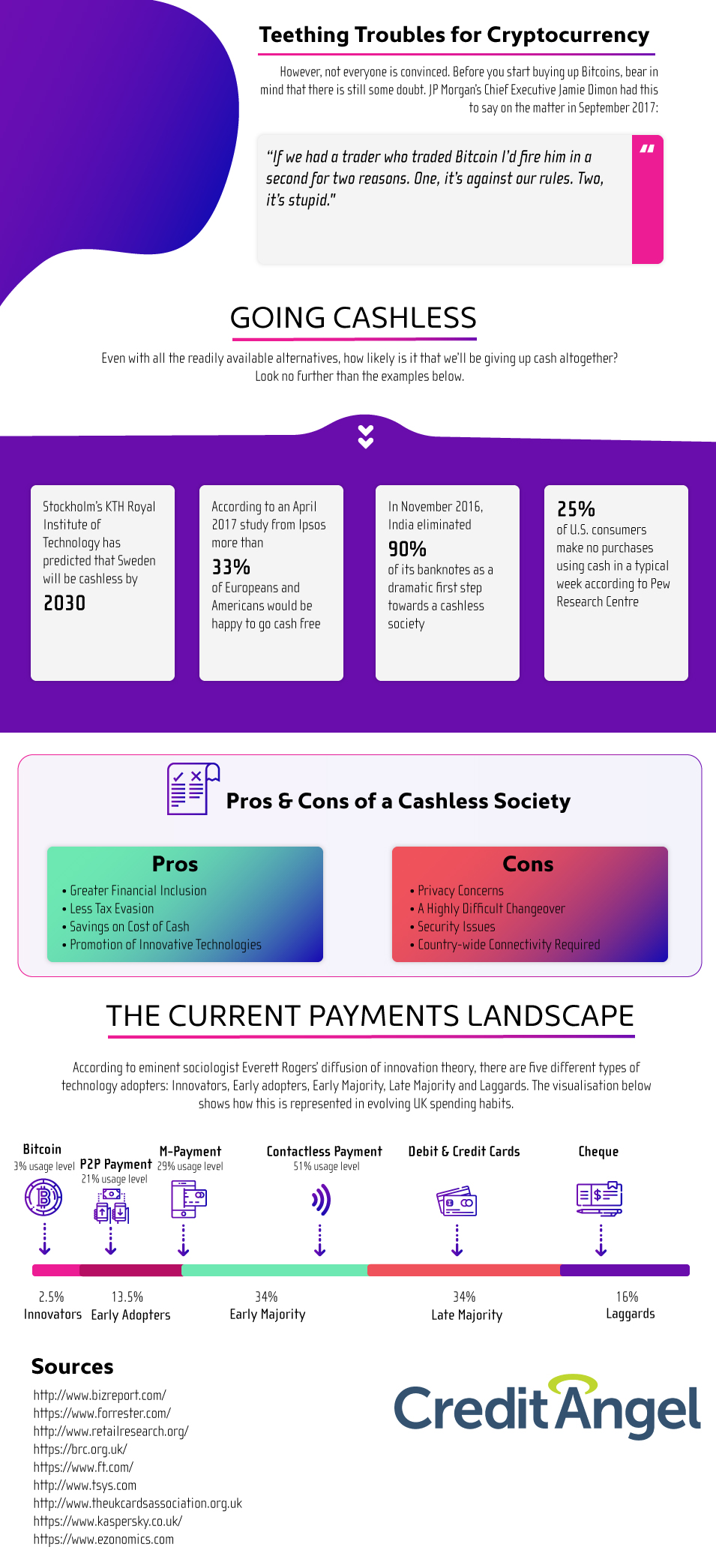 Future of Spending [Infographic]