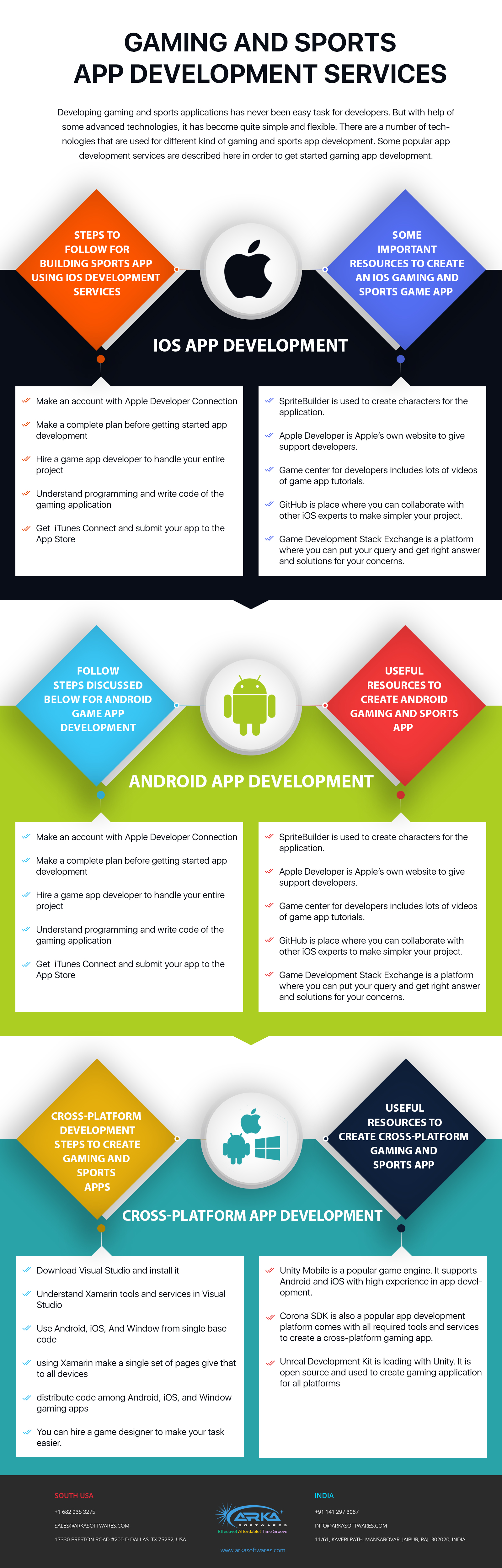 Games & Sports Apps Development [Infographic]