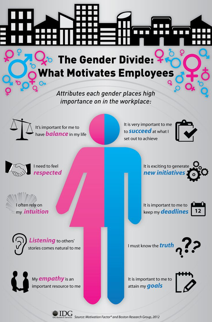 The Gender Divide: What Motivates Employees [Infographic]