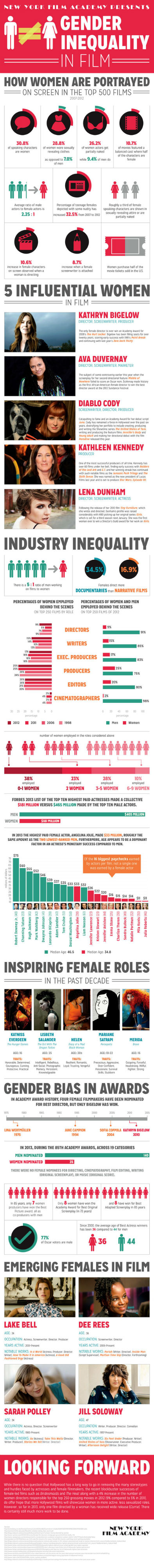 Gender Inequality in Films [Infographic]