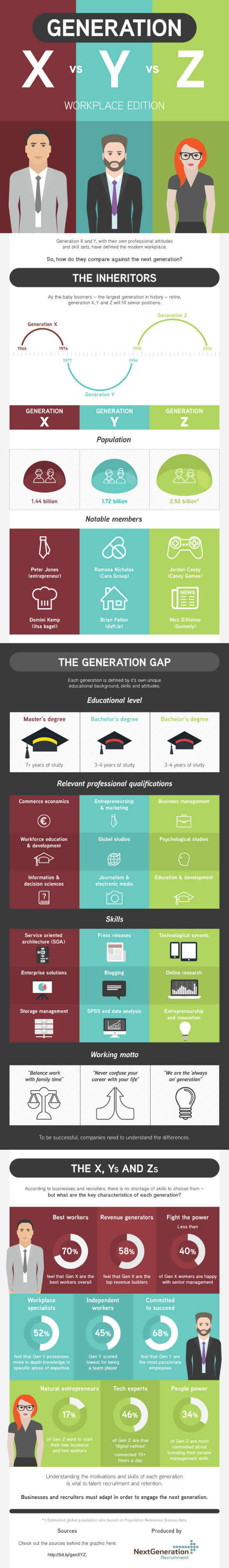 Talent Recruitment and Generation X, Y and Z [Infographic]