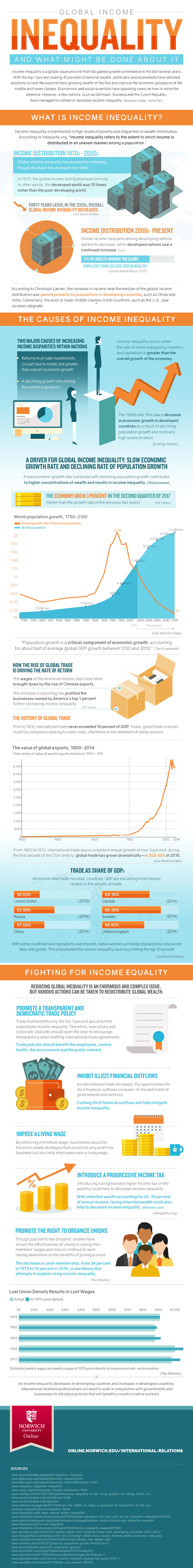 Global Economic Inequality [Infographic]