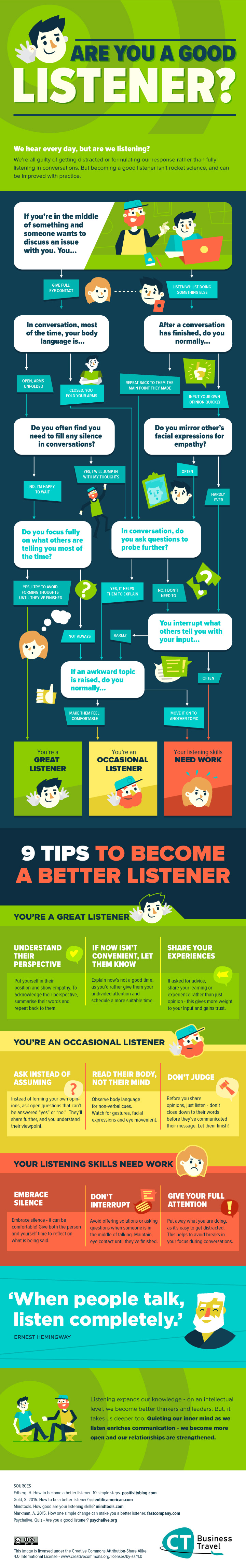 Are You A Good Listener? [Infographic]