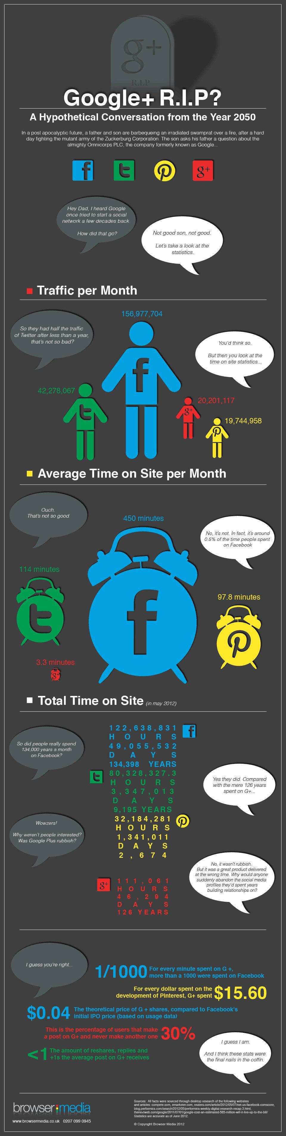 Google Plus RIP [Infographic]