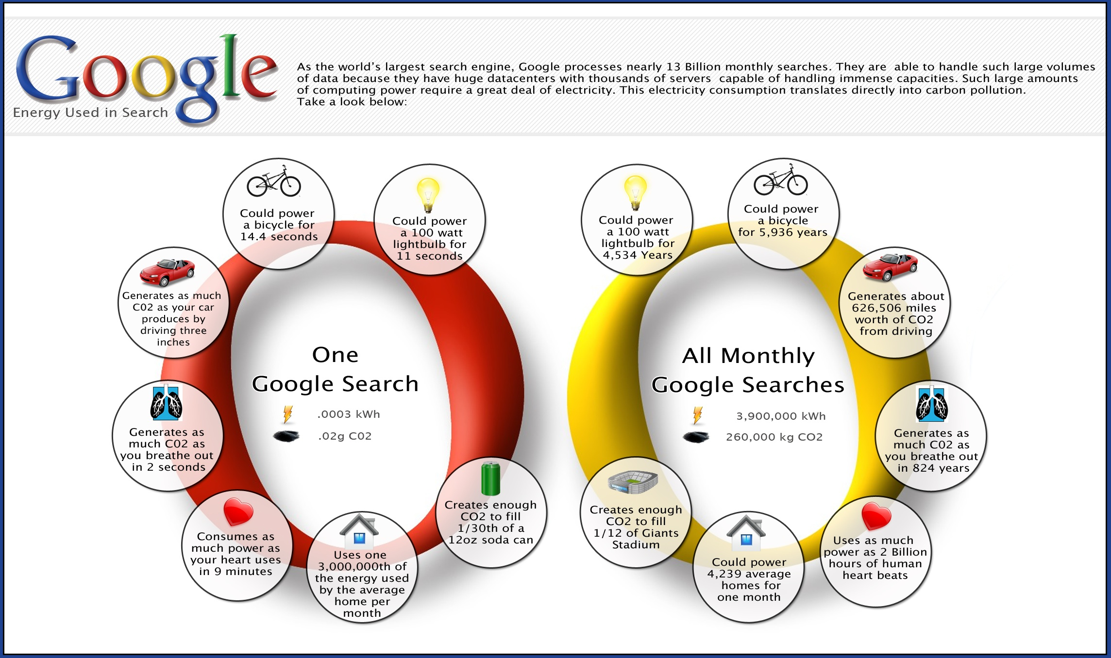 Google Search Energy [Infographic]