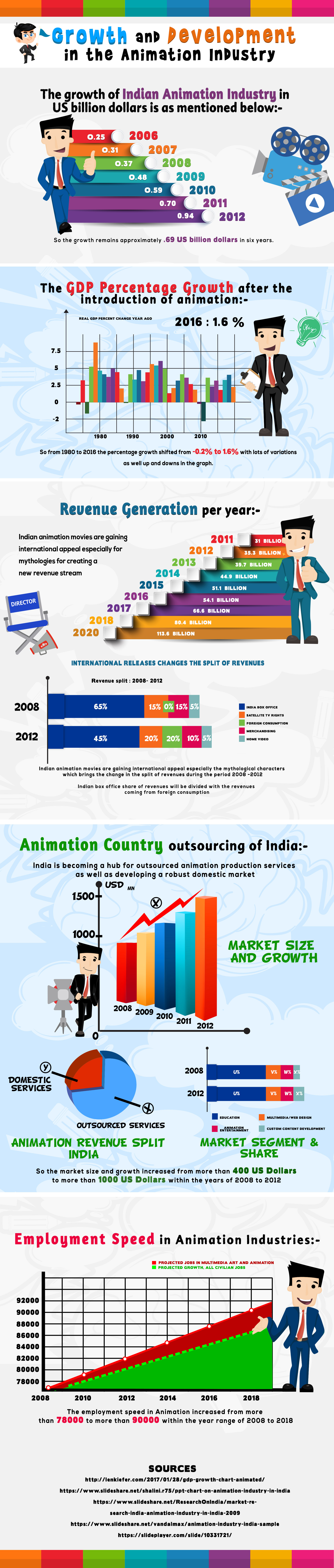 Growth and Development of Animation Industry [Infographic]