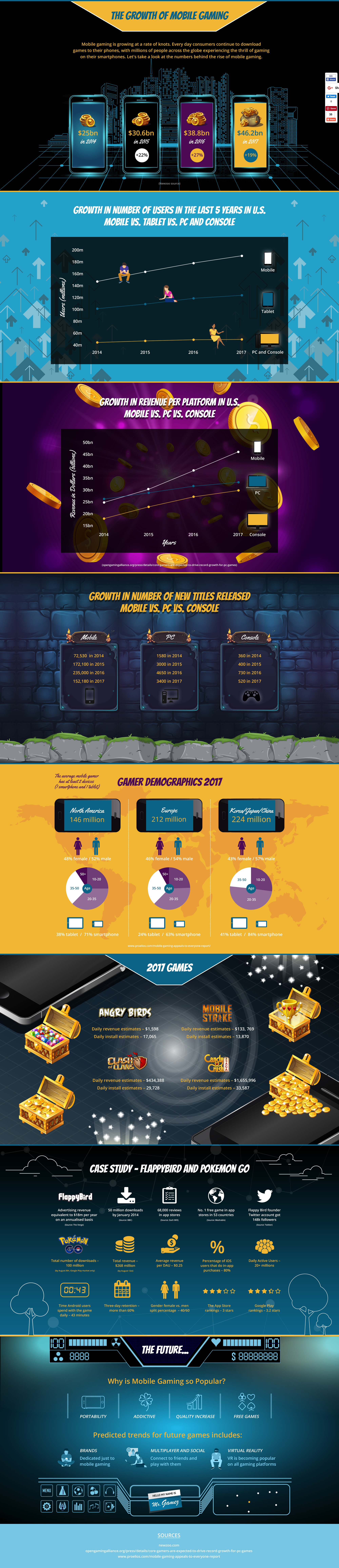 Growth Of Mobile Gaming [Infographic]