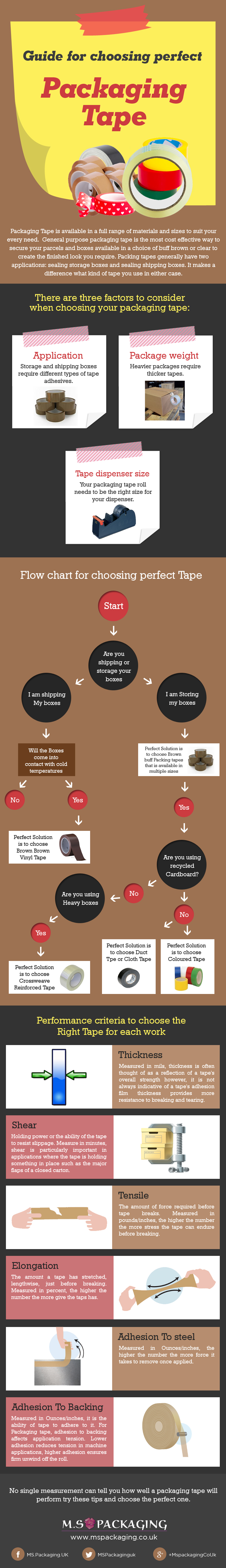 Guide For Choosing Perfect Packaging Tape [Infographic]