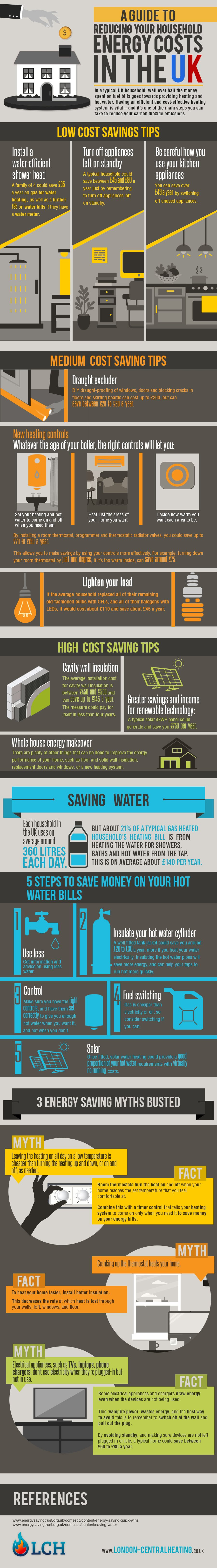 Guide to Reducing Energy Costs In The UK [Infographic]