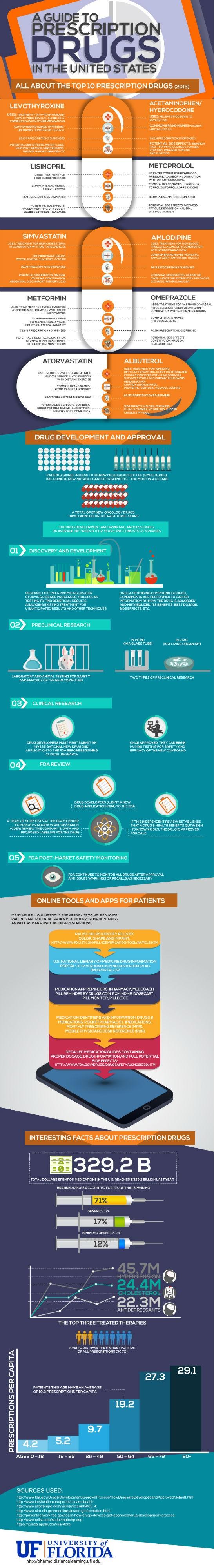 Prescription Drugs in America [Infographic]