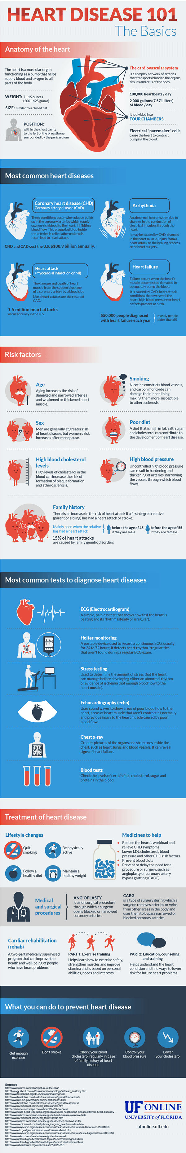 Heart Disease 101 [Infographic]