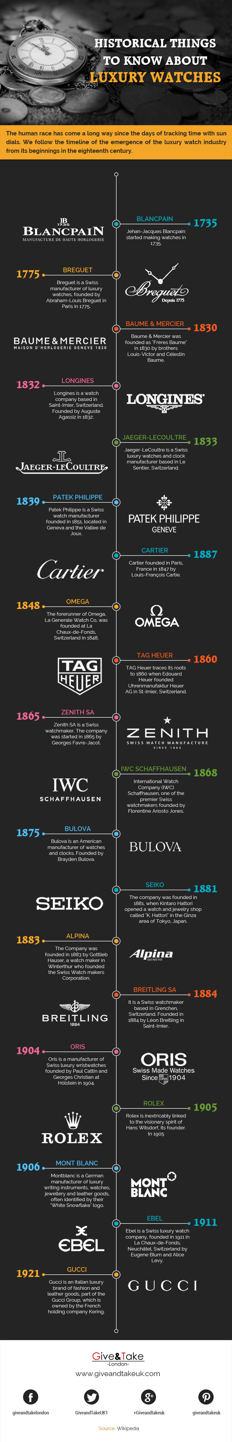 Historical Things To Know About Luxury Watches [Infographic]