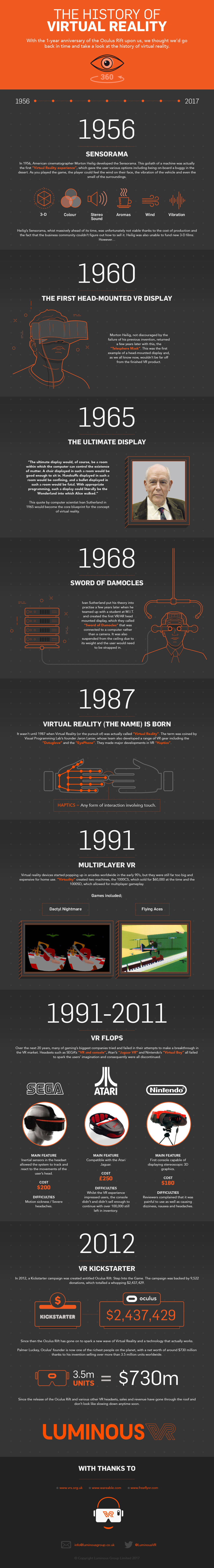 History Of Virtual Reality [Infographic]