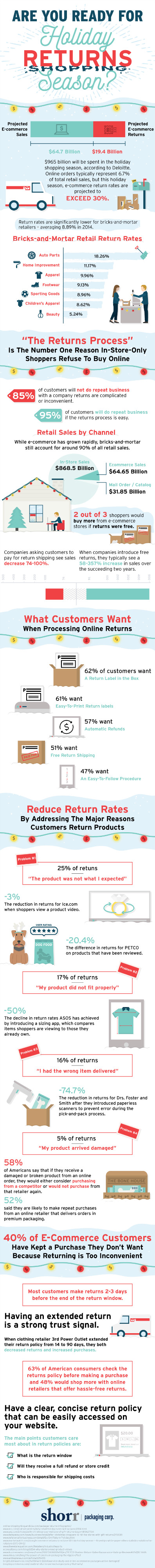 How the Returns Process Works for Online Retailers [Infographic]