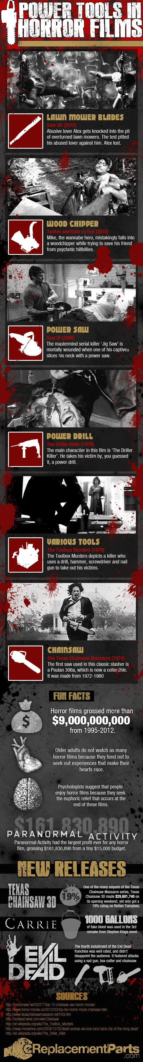 Power Tools in Horror Films [Infographic]