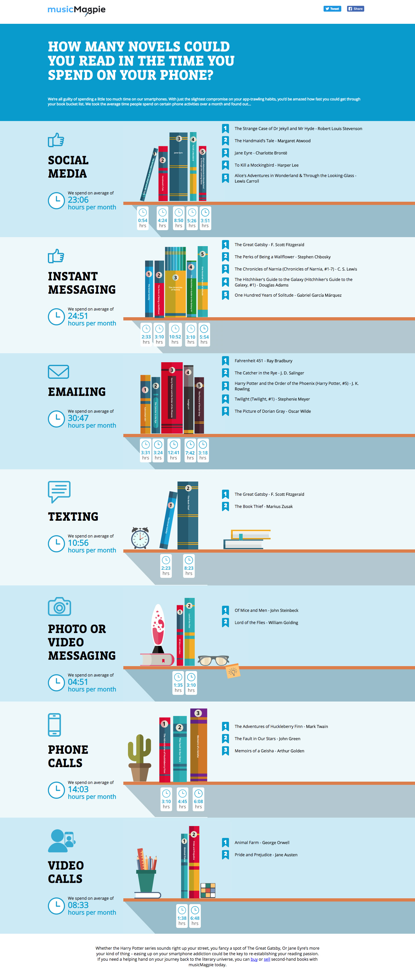 How Many Novels Can You Read In The Time Spent On Your Phone [Infographic]