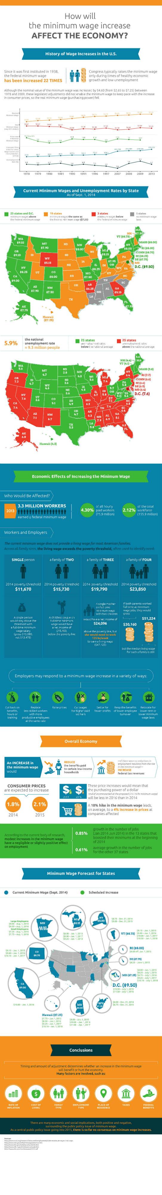 Basics of the Minimum Wage [Infographic]