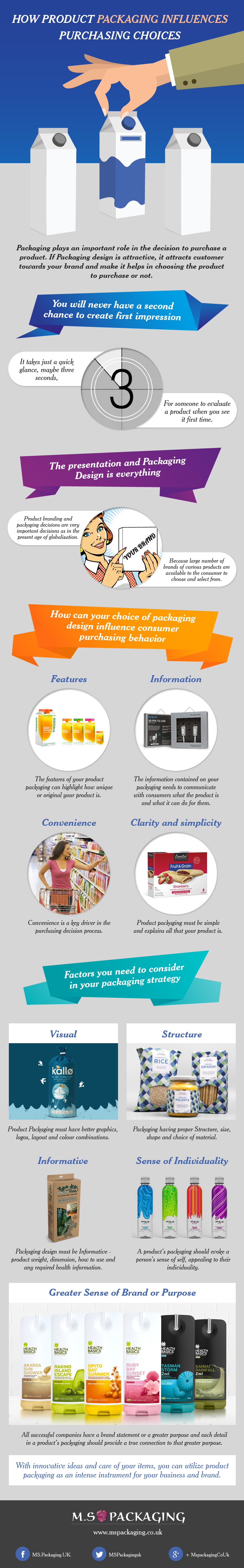 Product Packaging Influences Purchasing Choices [Infographic]