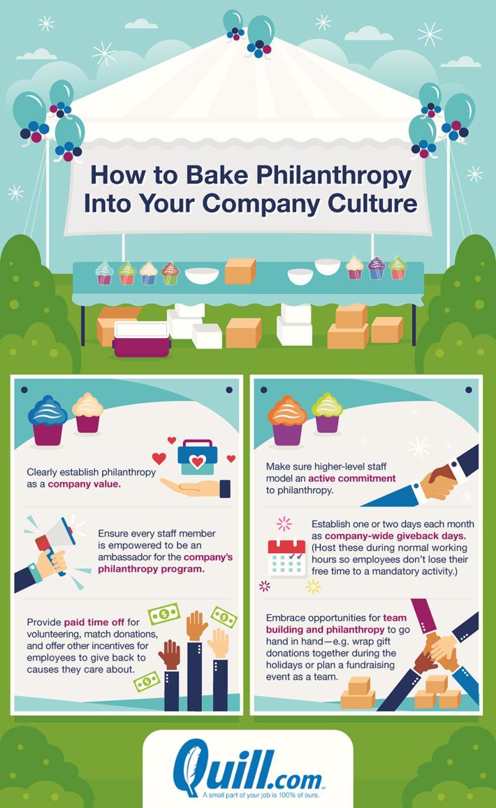 Start A Corporate Philanthropy Program [Infographic]