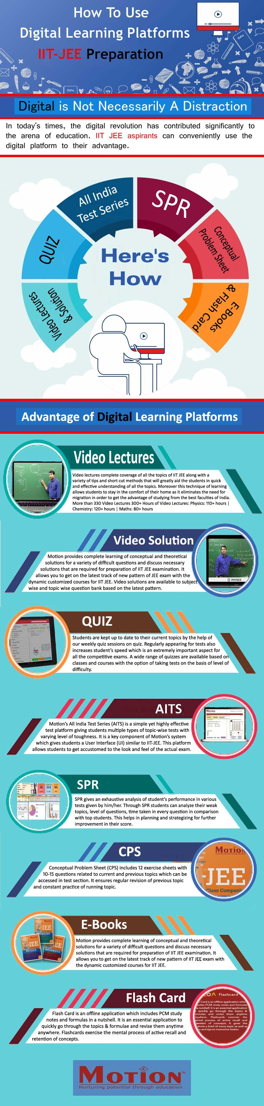 How to Use Digital Learning Platforms for IIT JEE Preparation [Infographic]