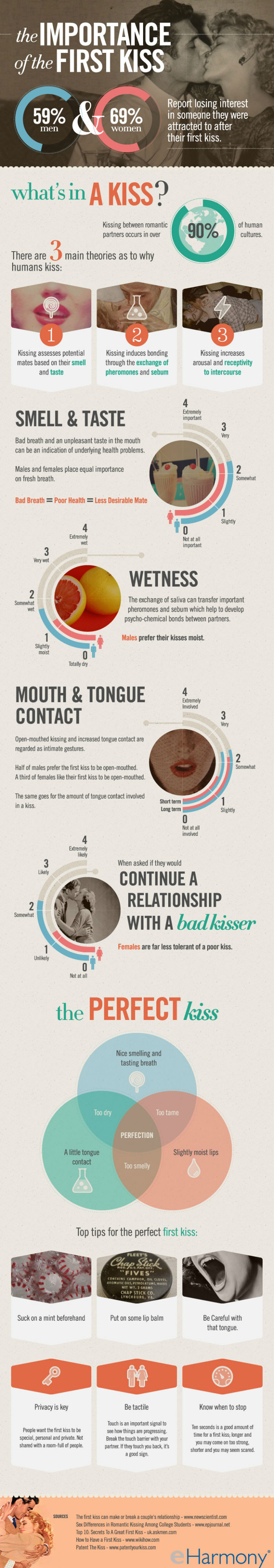 Importance of First Kiss [Infographic]
