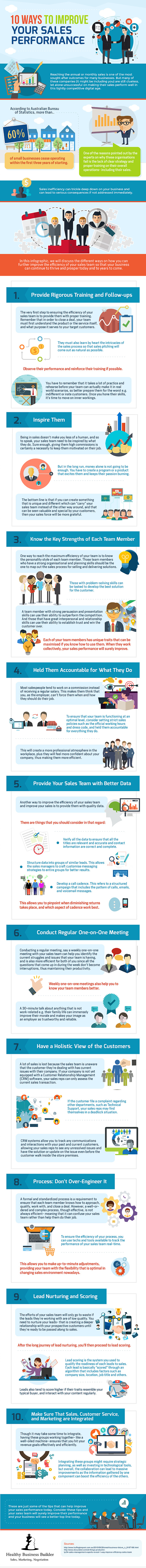 10 Ways to Improve Your Sales Performance [Infographic]