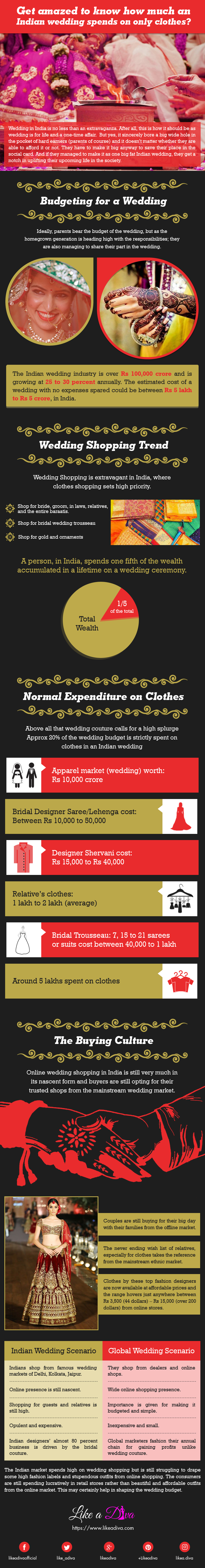Weddings in India [Infographic]