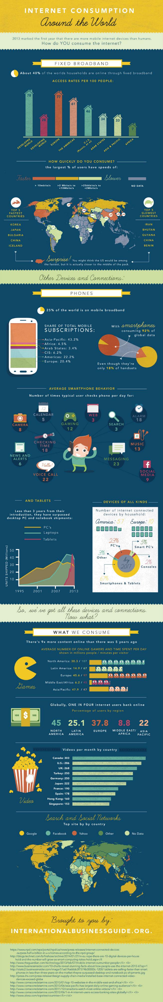 Internet Consumption Around the World [Infographic]