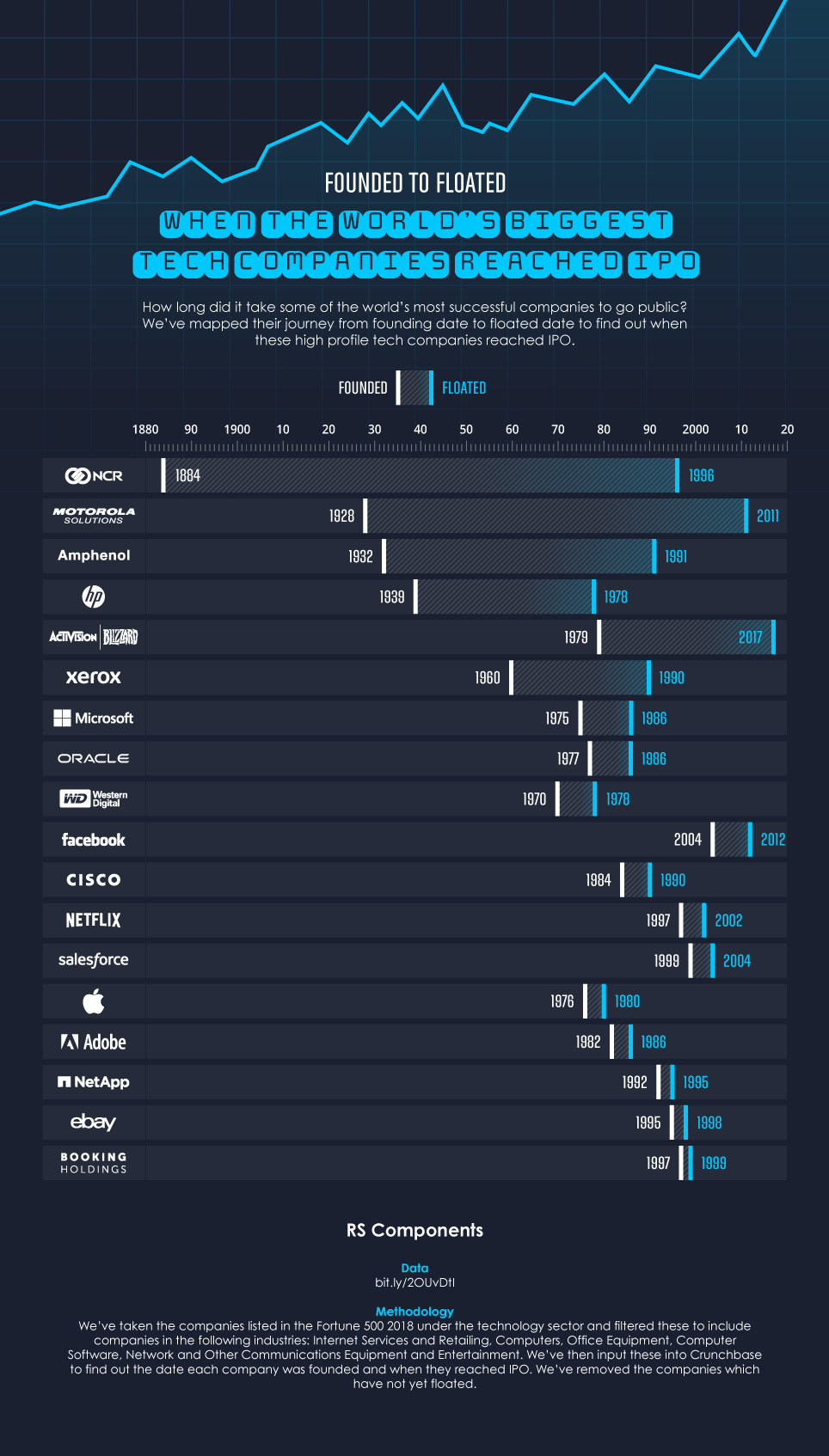 When The World's Biggest Tech Companies Reached IPO [Infographic]