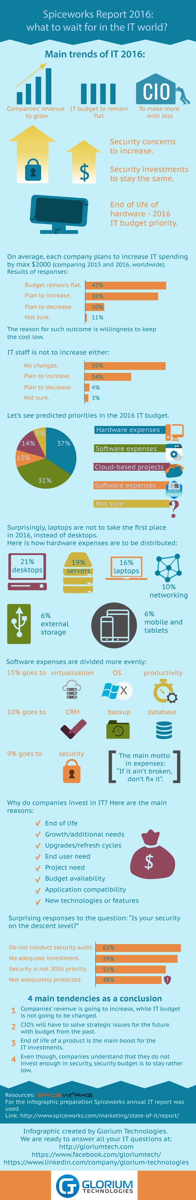 Spiceworks Report: IT Trends 2016 [Infographic]