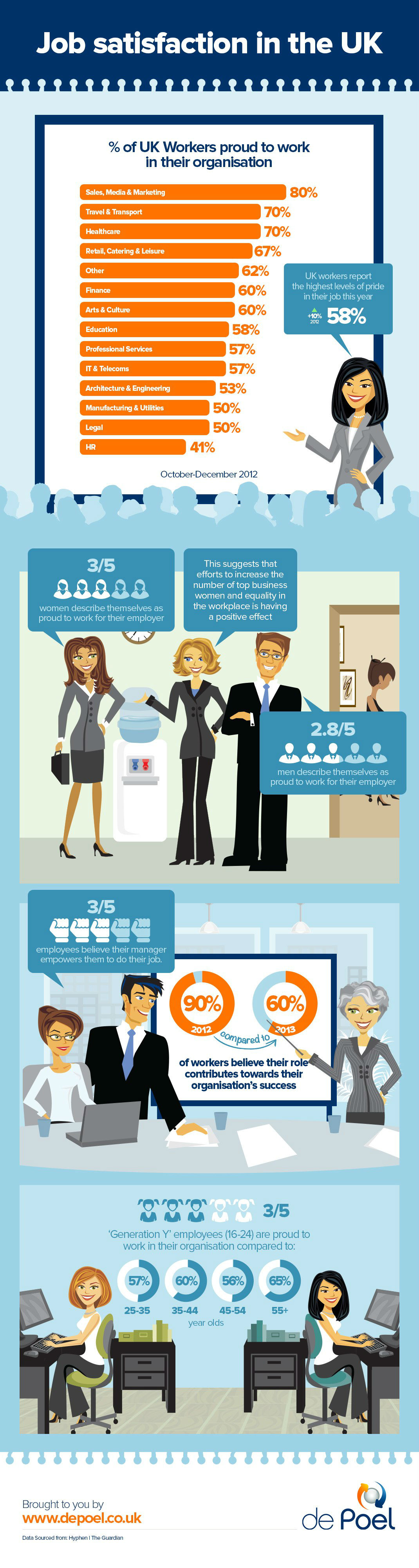 Put Job Satisfaction High On The Agenda [Infographic]