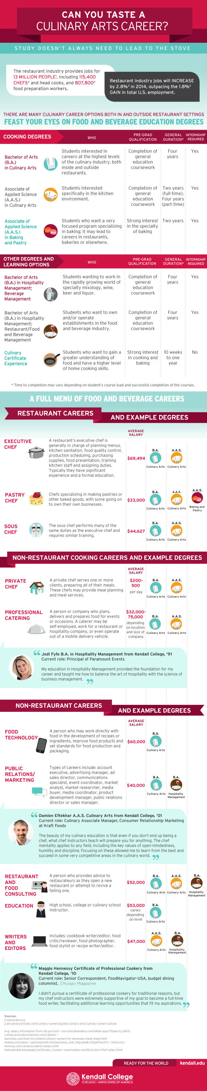 Can You Taste A Culinary Arts Career? [Infographic]