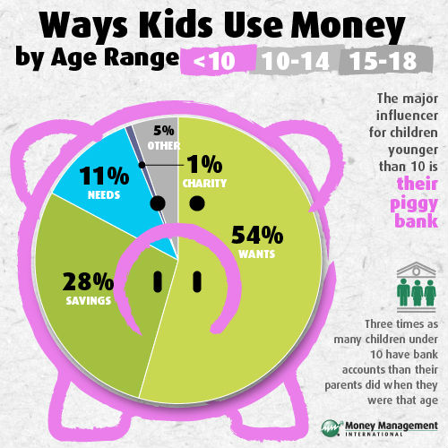 Kids and Money Infographic