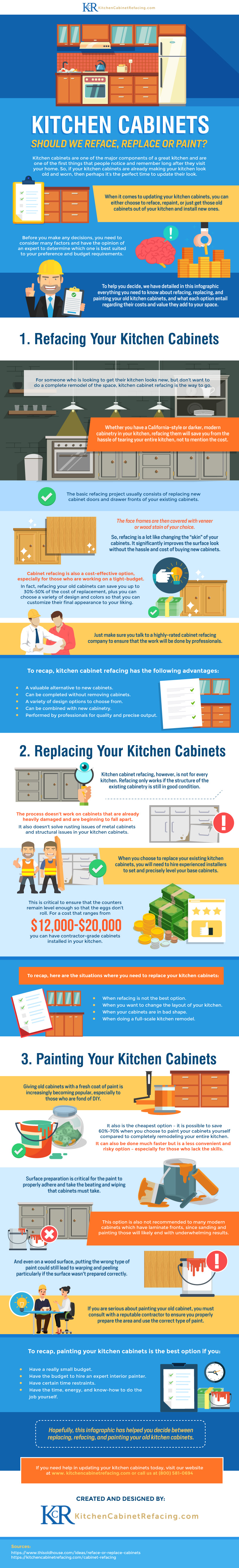 Kitchen Cabinets – Reface, Replace or Paint? [Infographic]