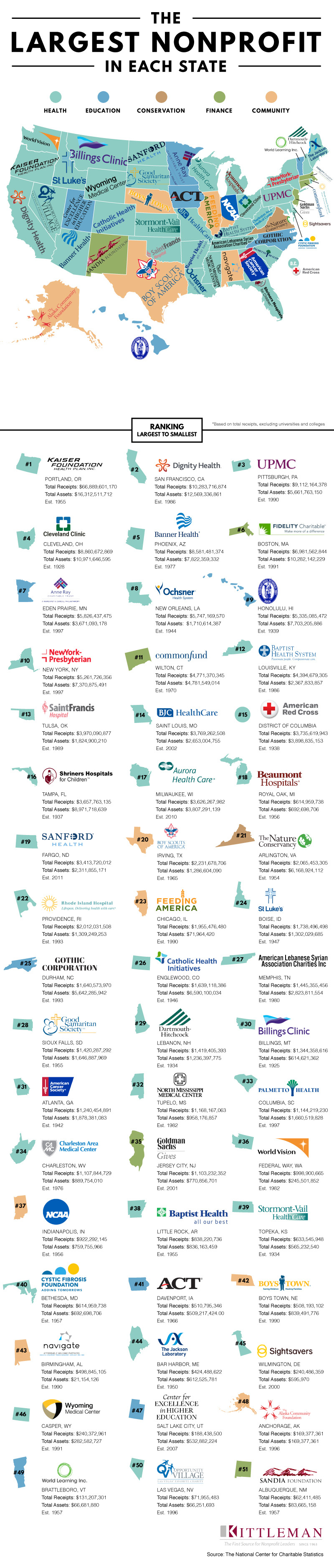 Top Nonprofit Organizations In The United States [Infographic]