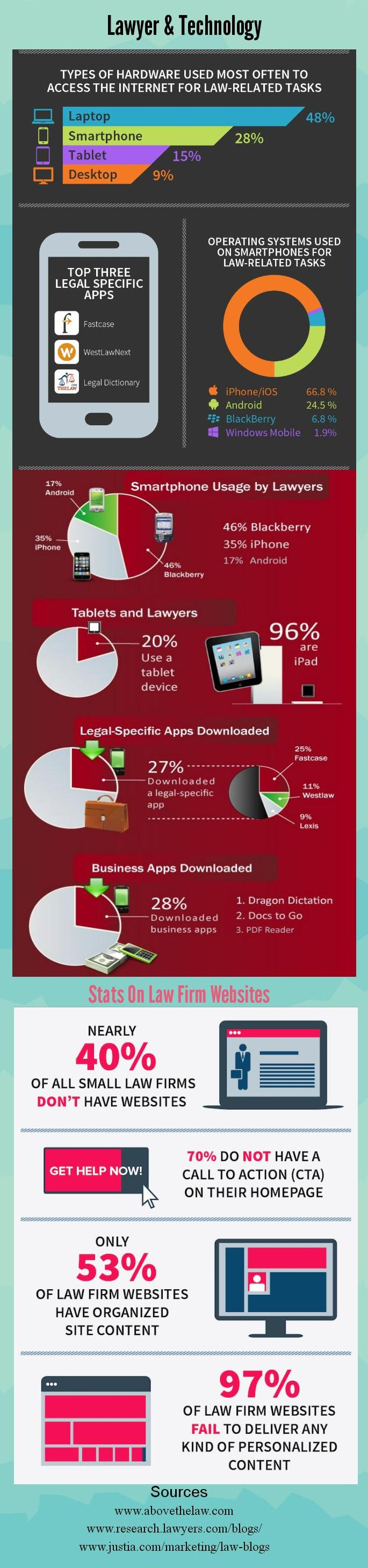 Laywers and Technology [Infographic]