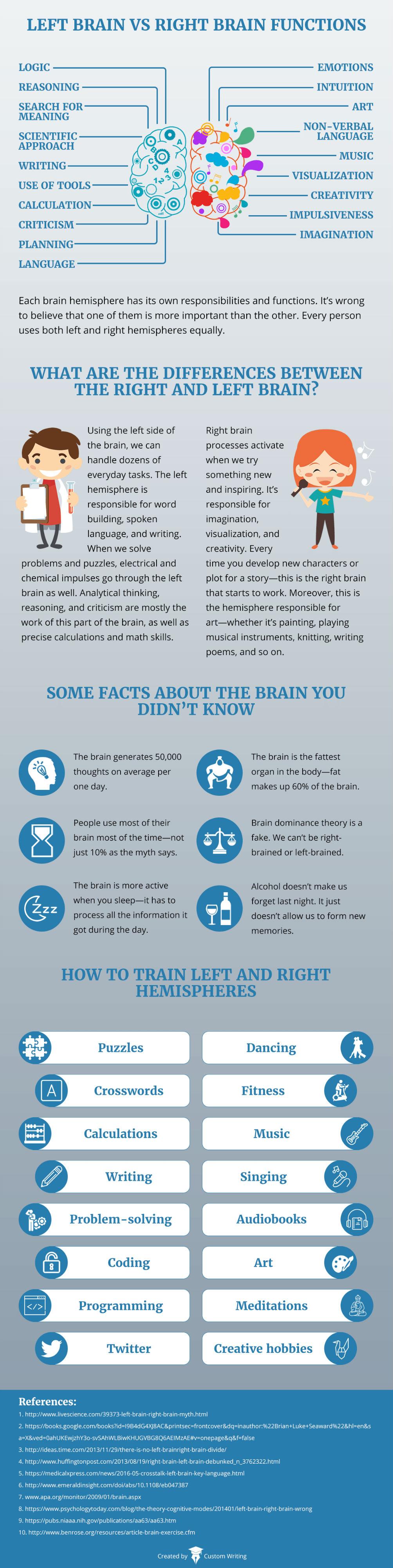 Left Brain vs. Right Brain Functions [Infographic]