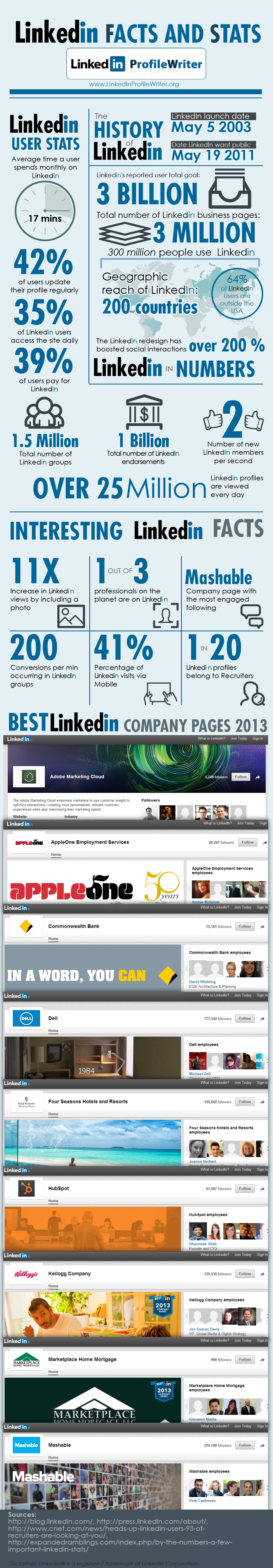 LinkedIn Facts and Stats [Infographic]