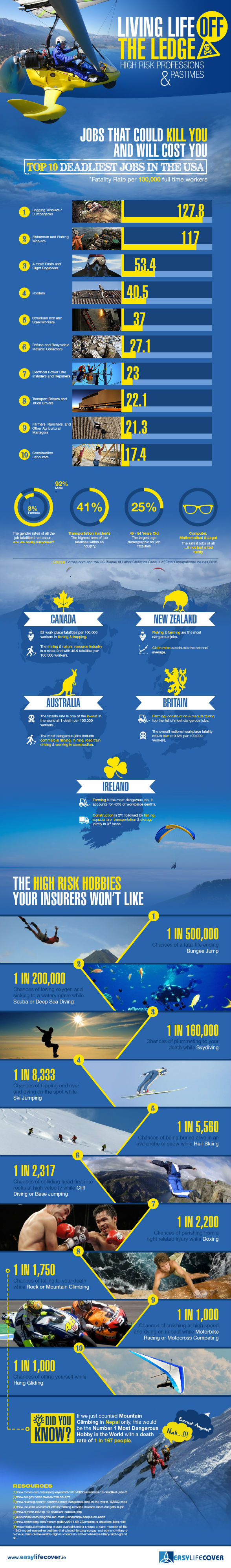 Living Life Off The Edge [Infographic]