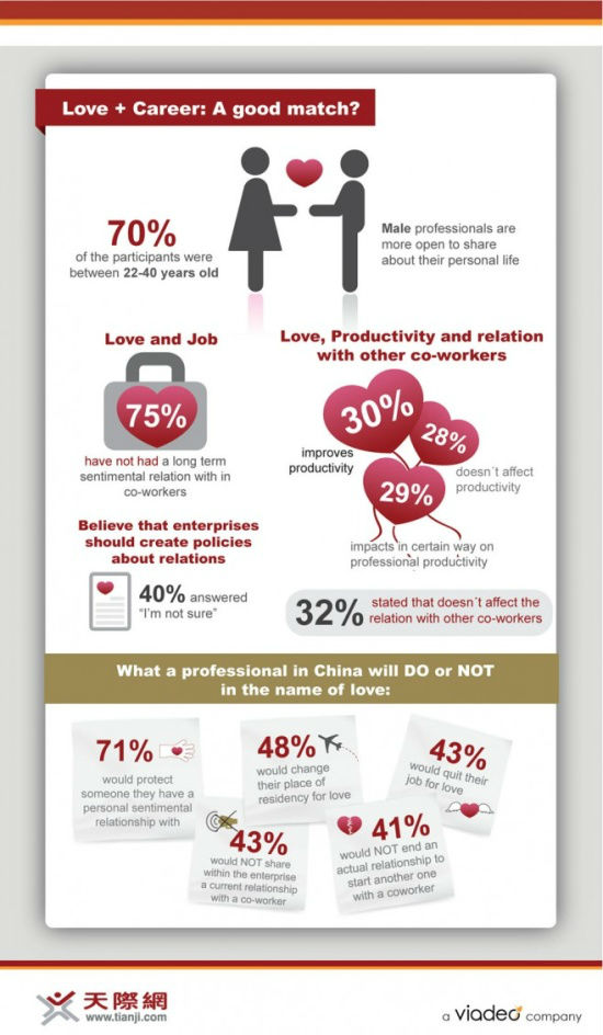 Love and Career: A Good Match? [Infographic]