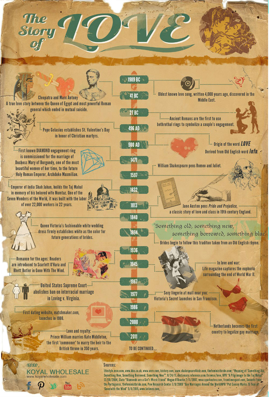 Love Timeline [Infographic]