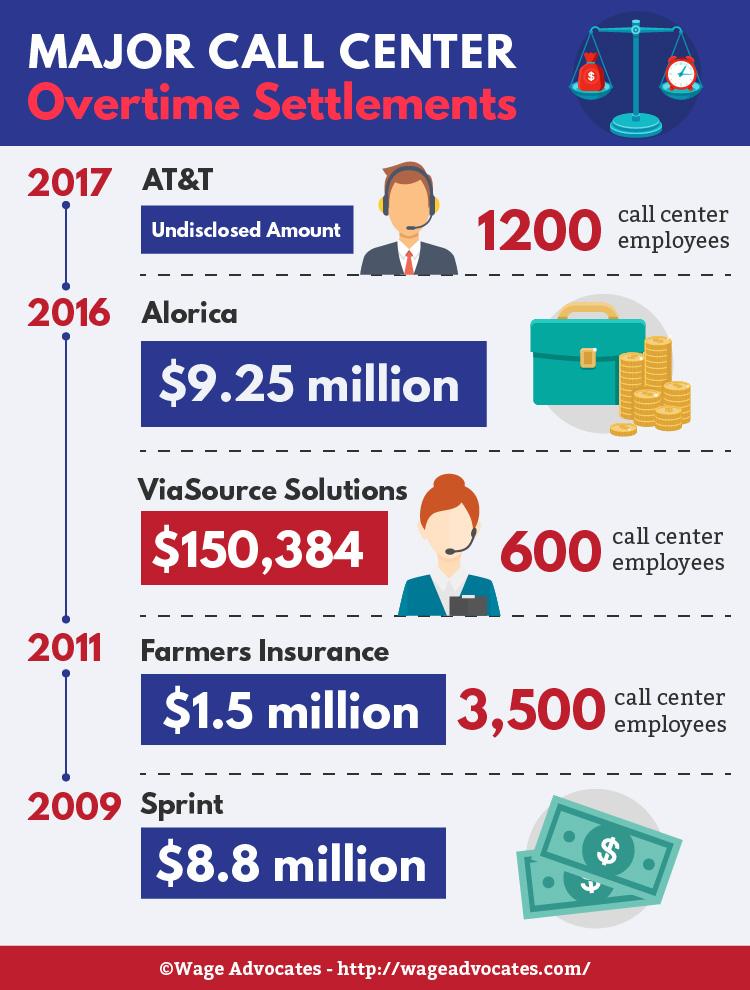 Major Call Center Overtime Settlements [Infographic]